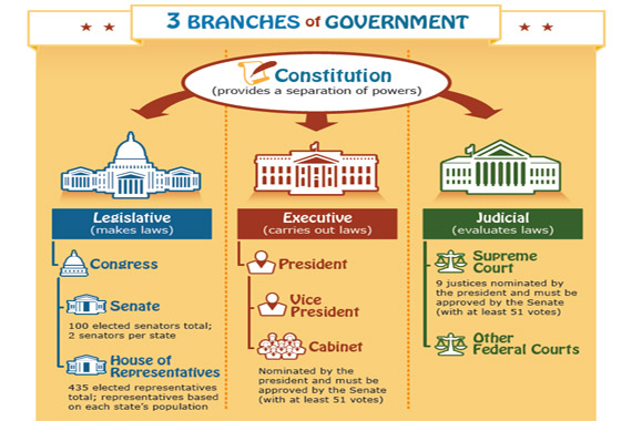 branches-of-gov